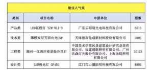 """2018年阿拉丁神灯奖""""最佳人气奖""""新鲜出炉 宁波"""